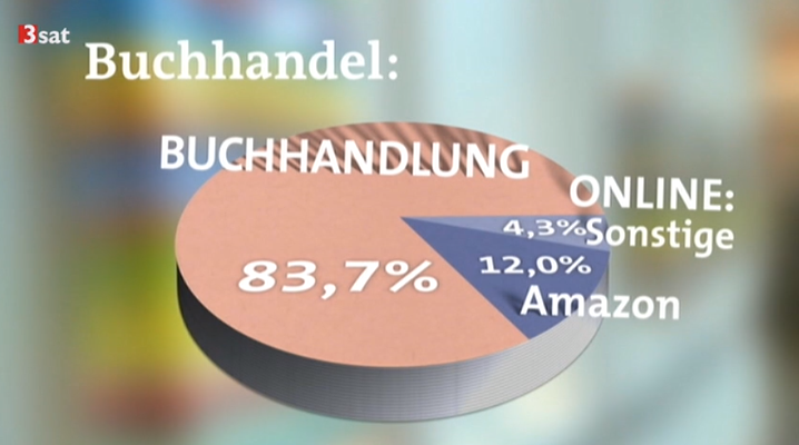 Screenshot Kulturzeit/3Sat-Mediathek (http://www.3sat.de/mediathek/?mode=play&obj=45569)